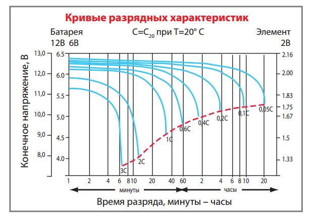 Кривые разрядных характеристик