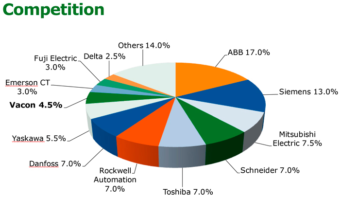 ABB мировой лидер по производству ЧРЭП, диаграмма