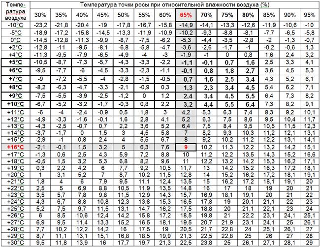 Таблица точки росы