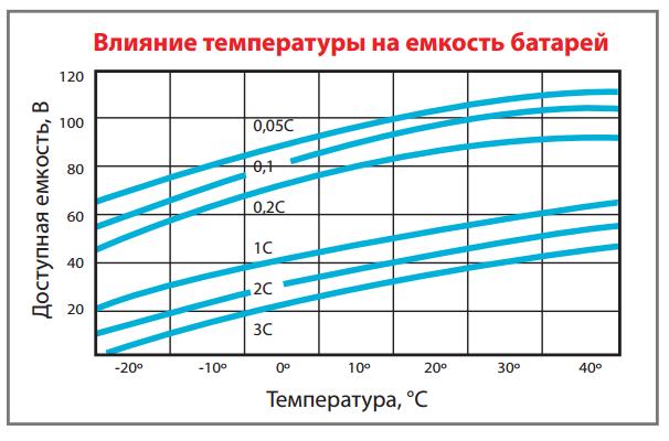 Температура и ёмкость